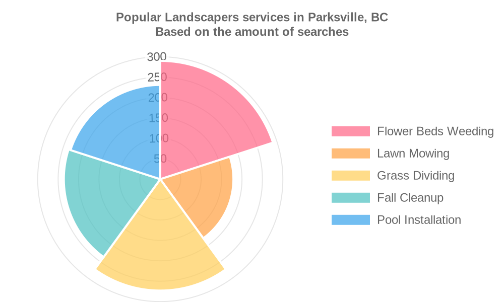 Popular services provided by landscapers in Parksville, BC