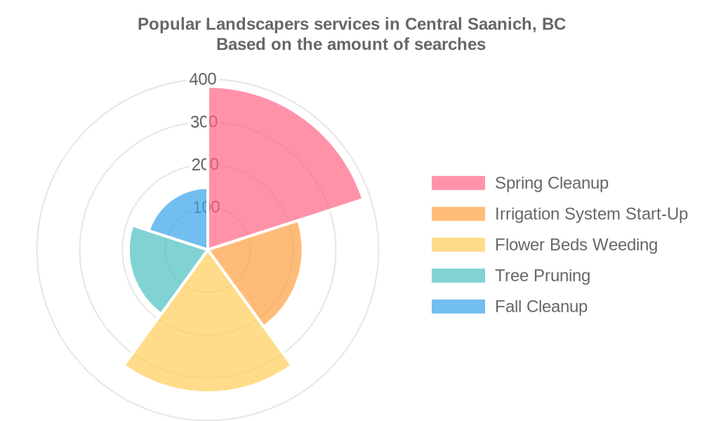 Popular services provided by landscapers in Central Saanich, BC