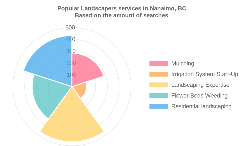 Popular services provided by landscapers in Nanaimo, BC