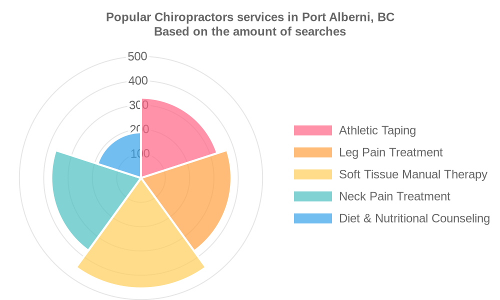 Popular services provided by chiropractors in Port Alberni, BC