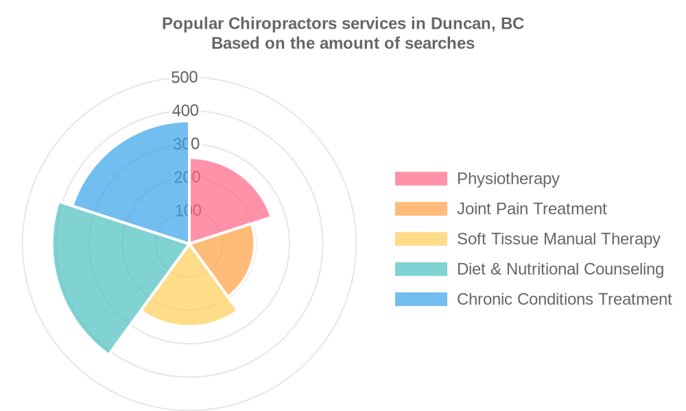 Popular services provided by chiropractors in Duncan, BC