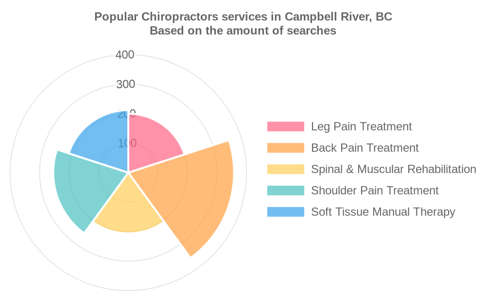 Popular services provided by chiropractors in Campbell River, BC