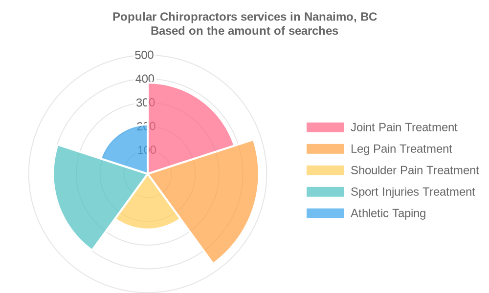 Popular services provided by chiropractors in Nanaimo, BC