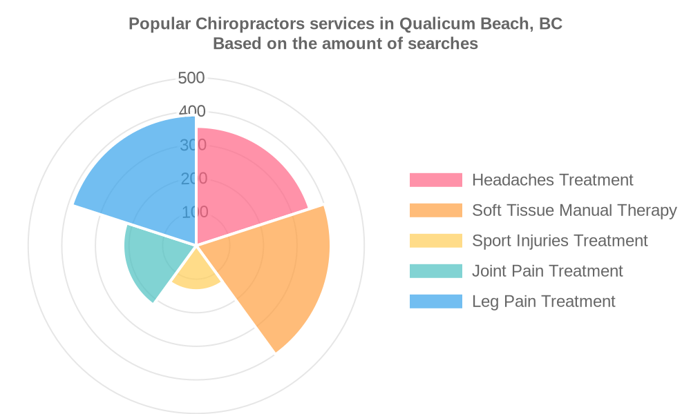 Popular services provided by chiropractors in Qualicum Beach, BC