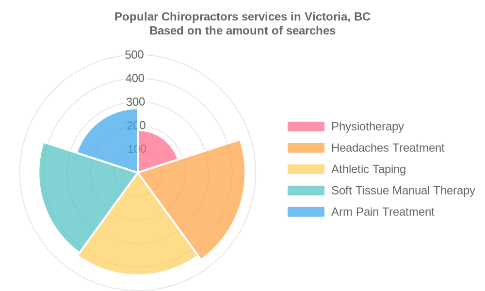 Popular services provided by chiropractors in Victoria, BC