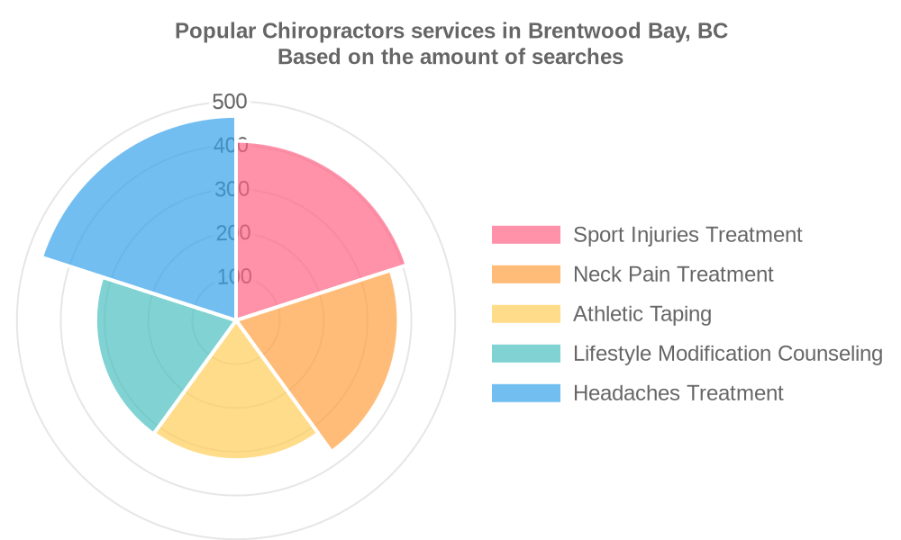Popular services provided by chiropractors in Brentwood Bay, BC