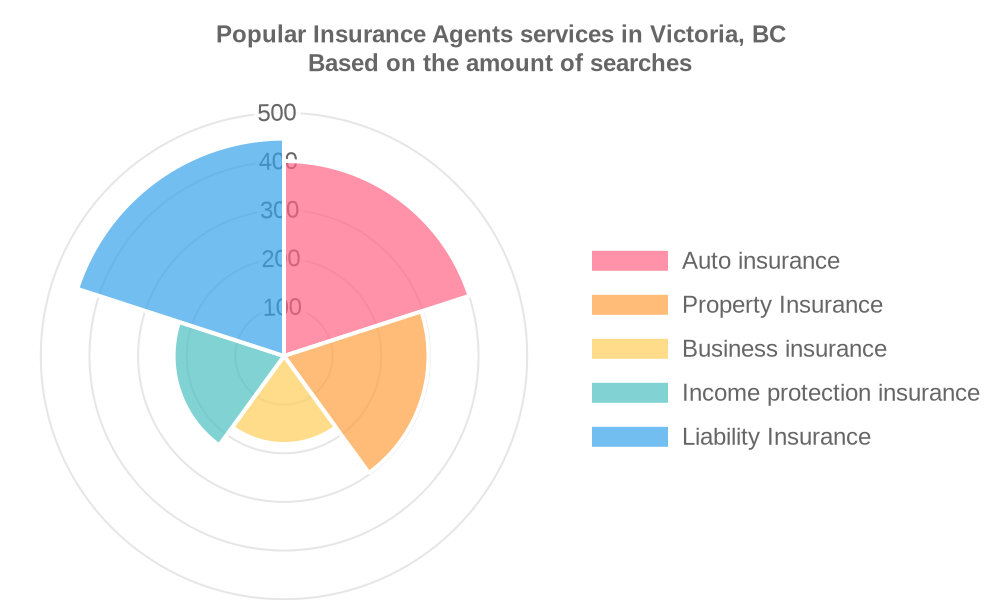Popular services provided by insurance agents in Victoria, BC