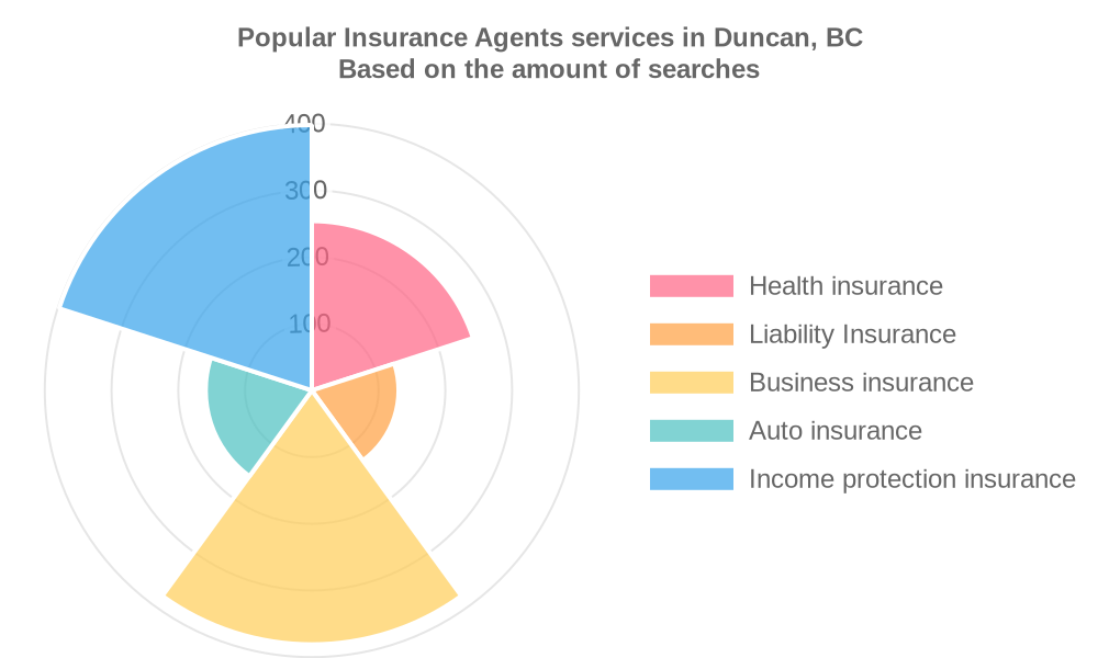 Popular services provided by insurance agents in Duncan, BC