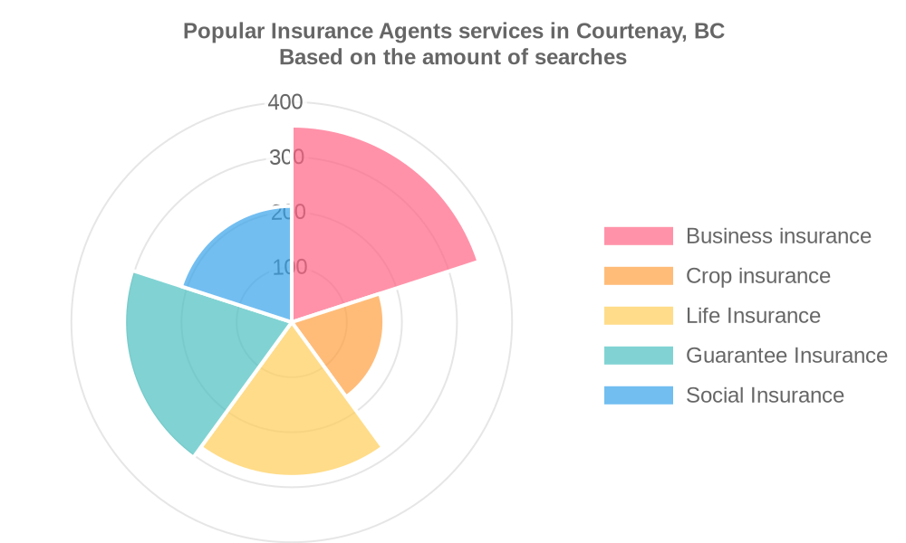 Popular services provided by insurance agents in Courtenay, BC