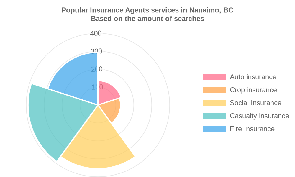 Popular services provided by insurance agents in Nanaimo, BC