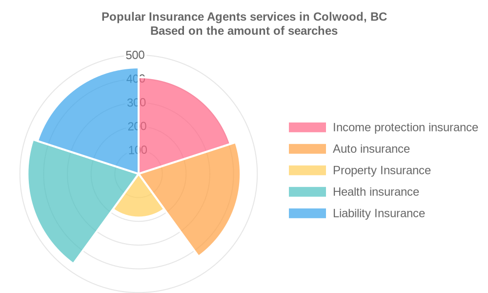 Popular services provided by insurance agents in Colwood, BC