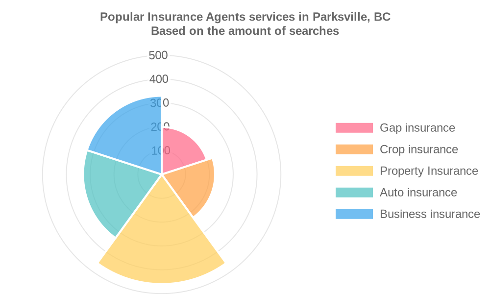 Popular services provided by insurance agents in Parksville, BC