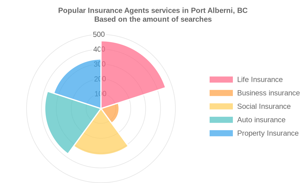 Popular services provided by insurance agents in Port Alberni, BC