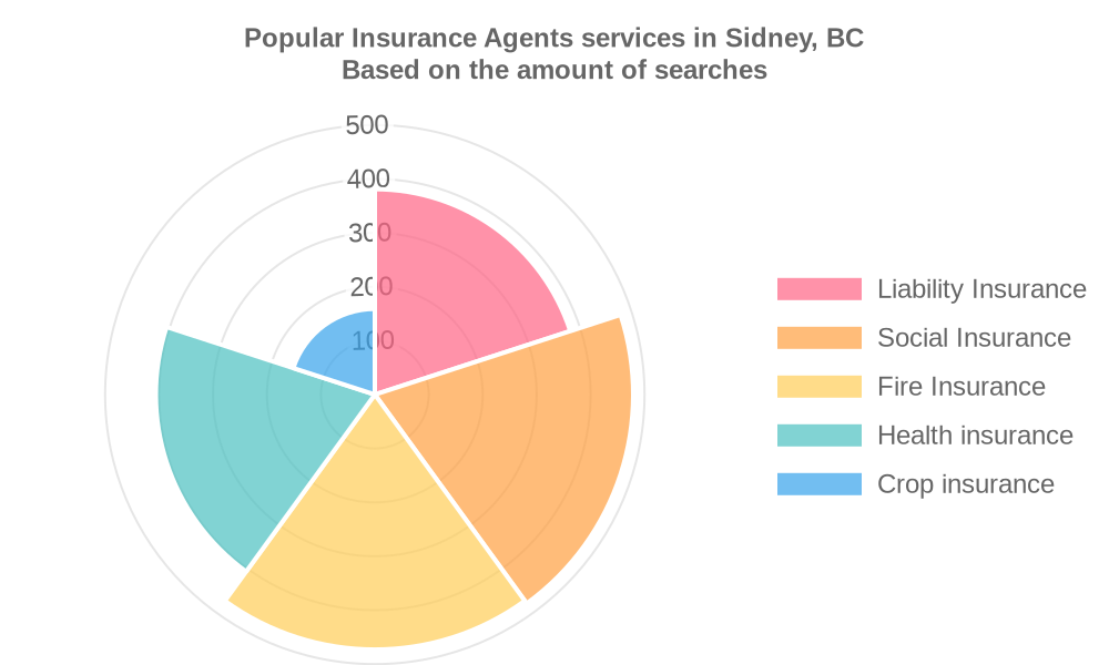 Popular services provided by insurance agents in Sidney, BC