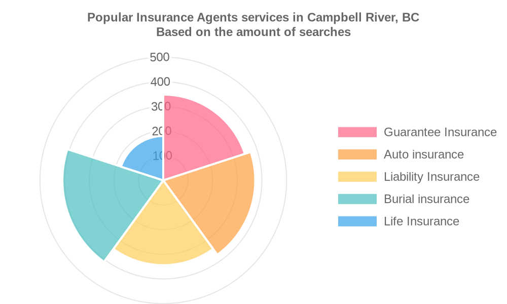 Popular services provided by insurance agents in Campbell River, BC