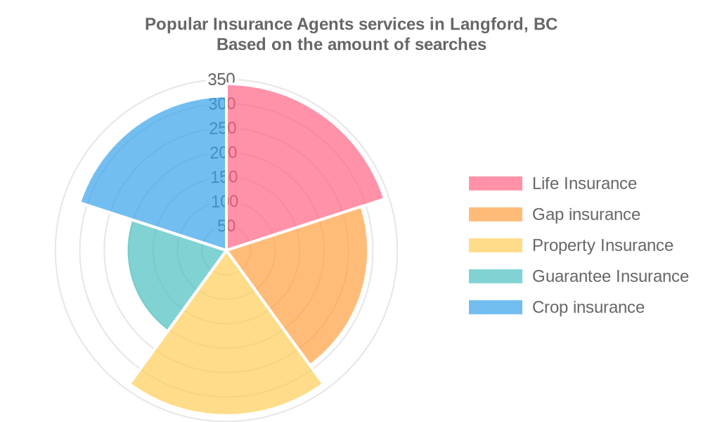 Popular services provided by insurance agents in Langford, BC