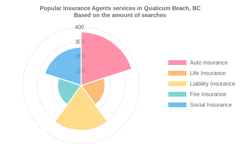 Popular services provided by insurance agents in Qualicum Beach, BC