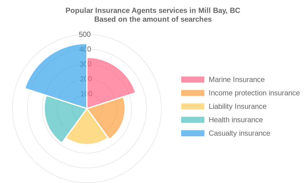 Popular services provided by insurance agents in Mill Bay, BC