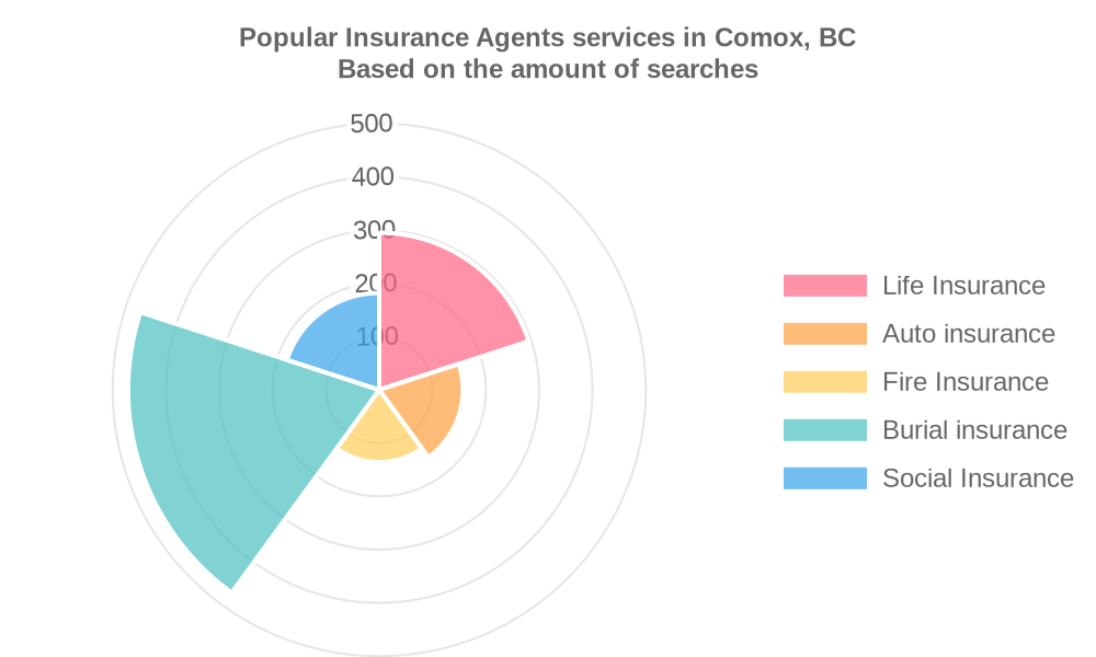 Popular services provided by insurance agents in Comox, BC