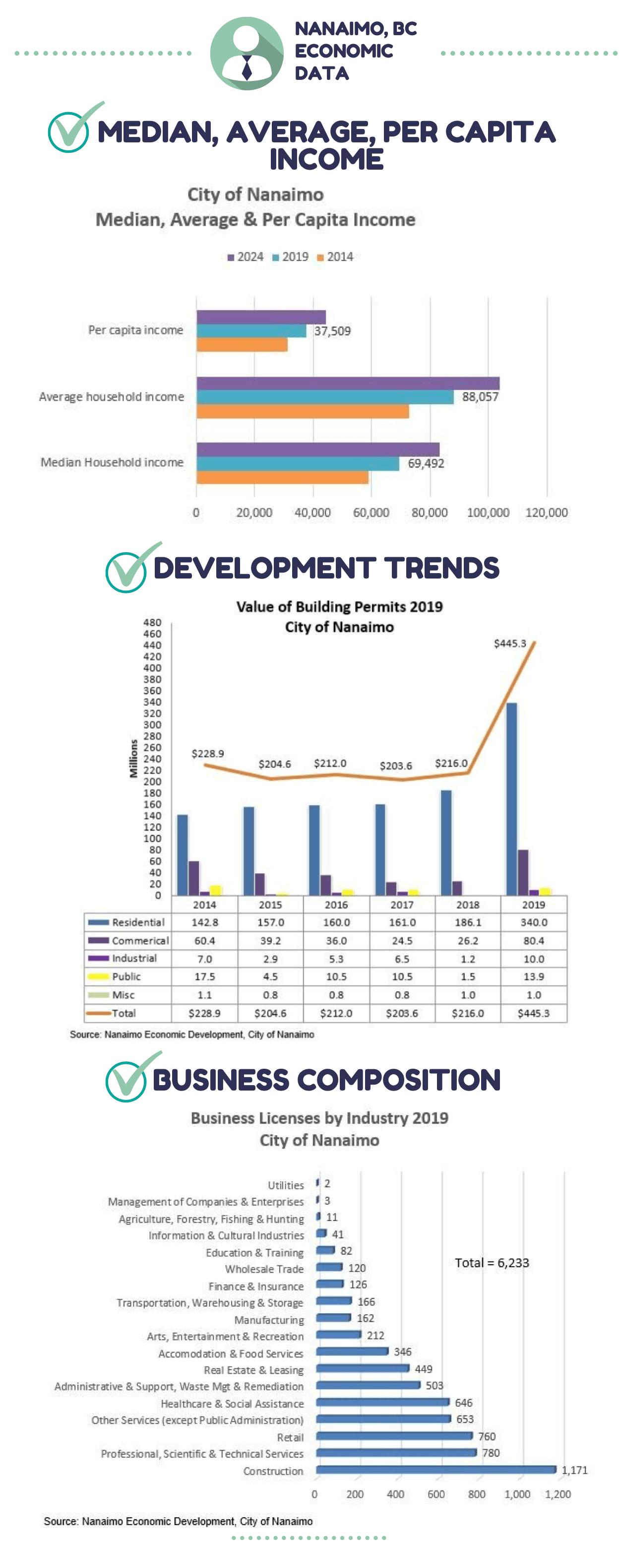 Nanaimo, BC Economic Data